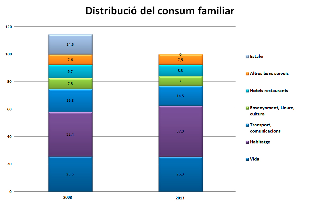 Distribució-del-consum-familiar