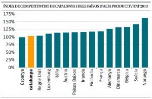 Index-de-competitivitat-de-Catalunya-i-països-europeus