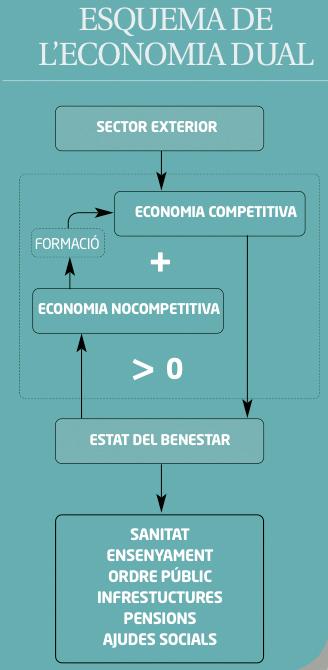 Esquema-economia-dual