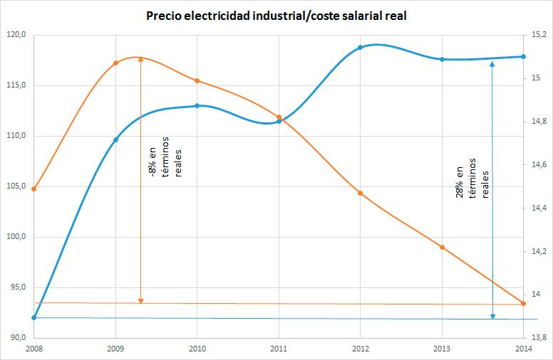 Precio-electricidad-vs-salarios