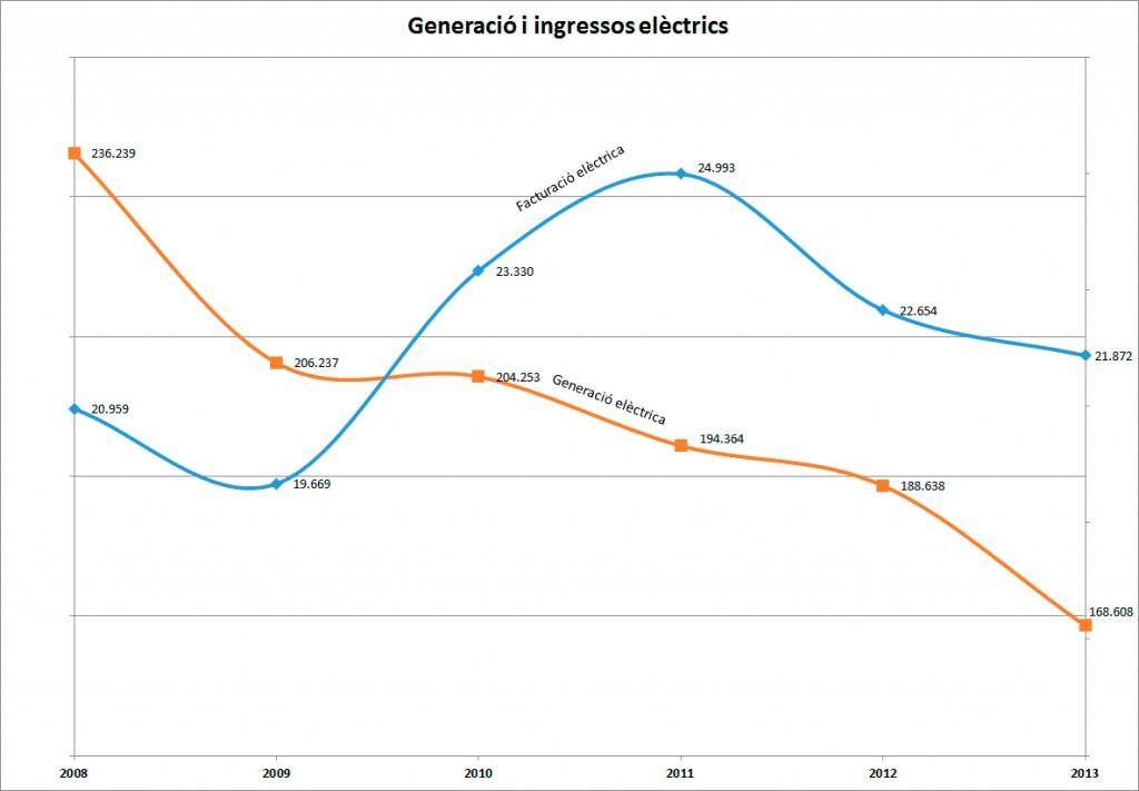 Ingressos-i-generació-electrica