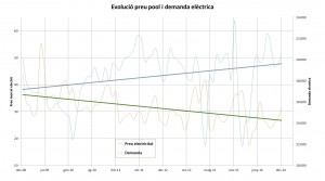 Preu pool i demanda elèctrica