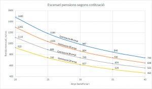 Escenari-pensions