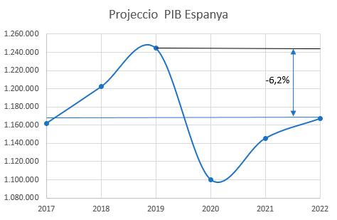 Projeccio-economia-Espanya